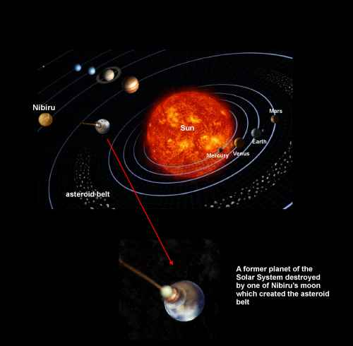 Nibiru in the solar system